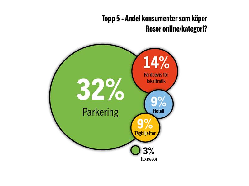 Flest köpte Parkering under 2020