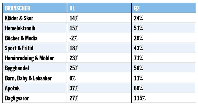 Branscherna som ökar mest på webben