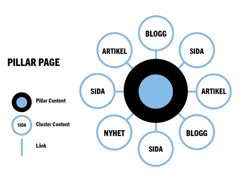 Pillar Page