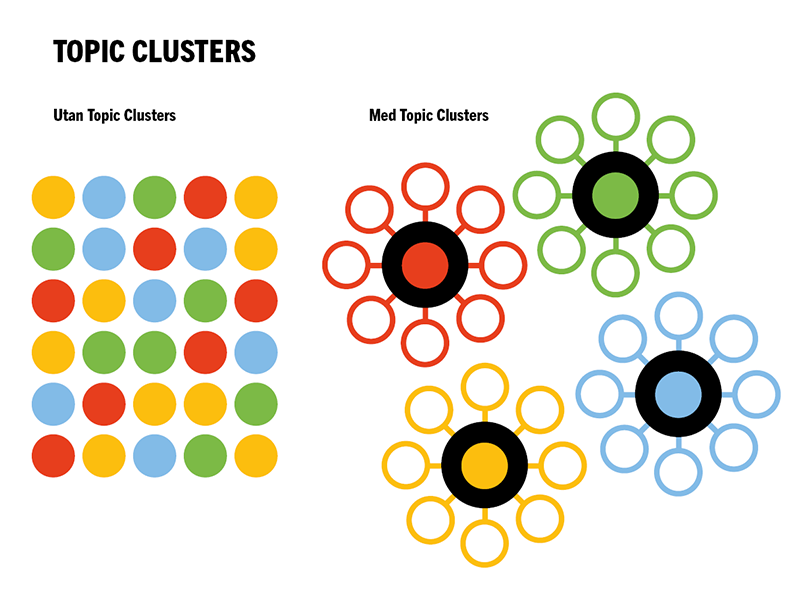 Topic Clusters - Pillar Page